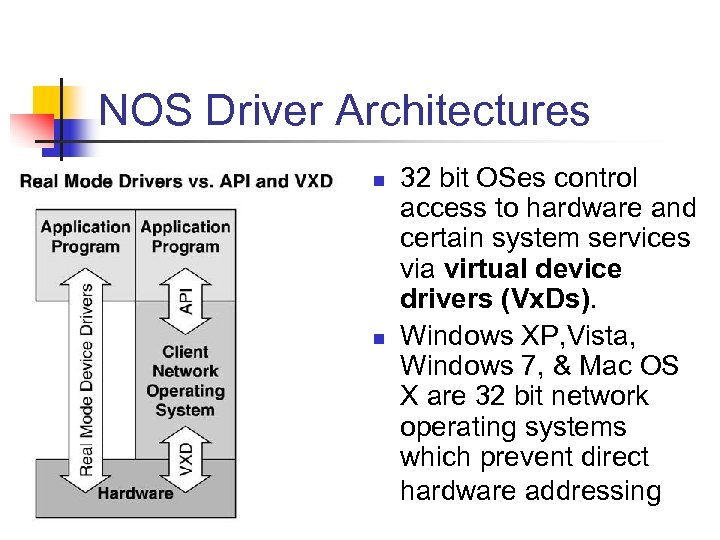 NOS Driver Architectures n n 32 bit OSes control access to hardware and certain