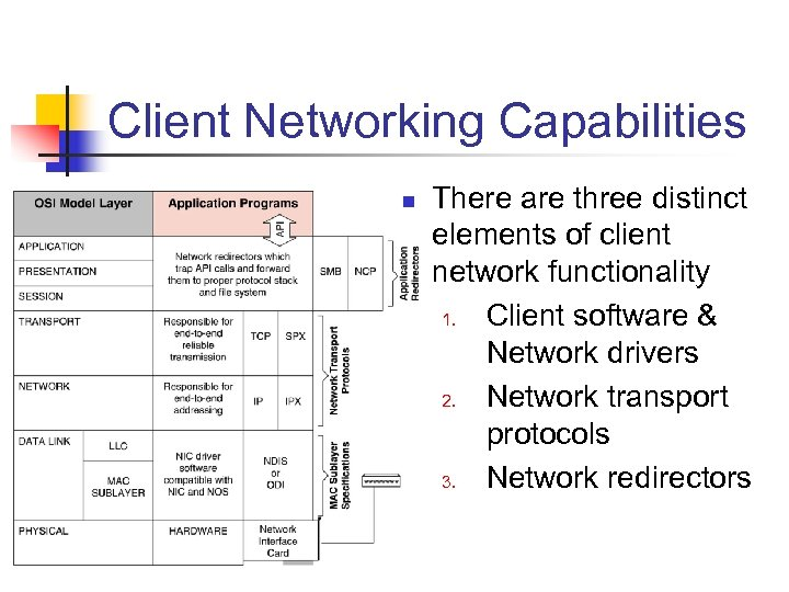 Client Networking Capabilities n There are three distinct elements of client network functionality 1.