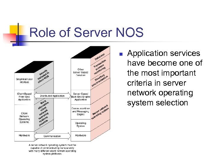 Role of Server NOS n Application services have become one of the most important
