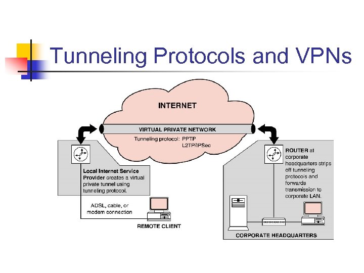 Tunneling Protocols and VPNs
