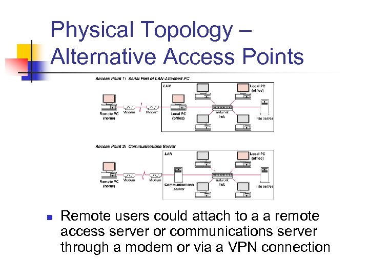 Physical Topology – Alternative Access Points n Remote users could attach to a a