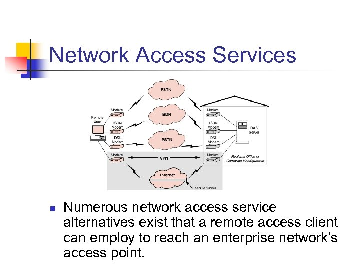 Network Access Services n Numerous network access service alternatives exist that a remote access
