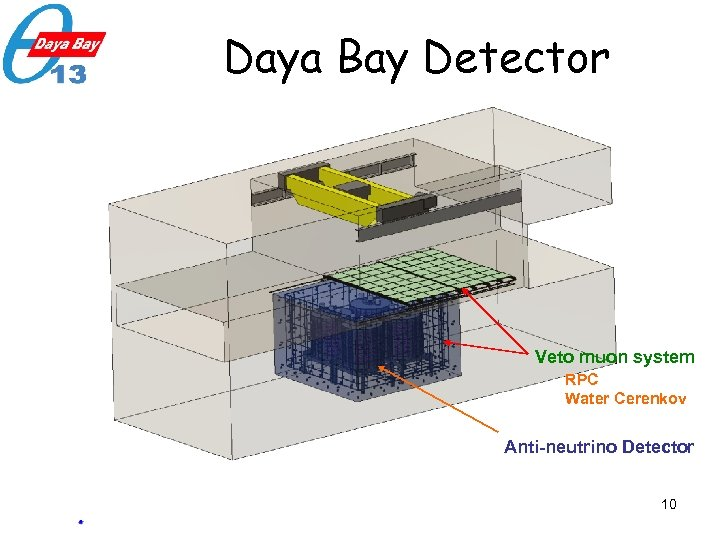 Daya Bay Detector Veto muon system RPC Water Cerenkov Anti-neutrino Detector 10