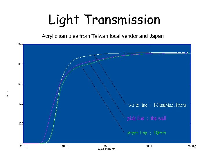 Light Transmission Acrylic samples from Taiwan local vendor and Japan 14