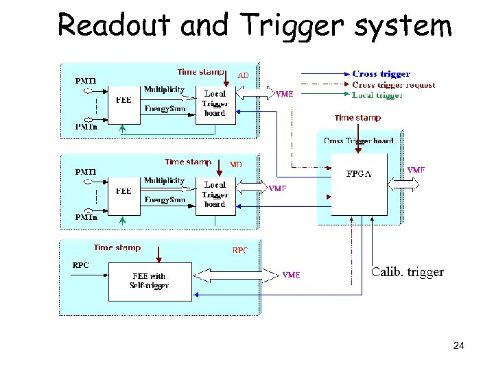 Readout and Trigger system 24