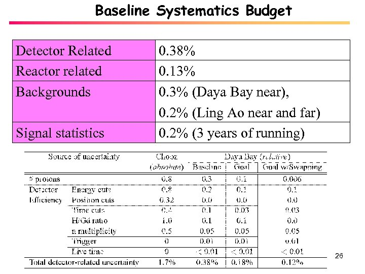 Baseline Systematics Budget Detector Related Reactor related Backgrounds Signal statistics 0. 38% 0. 13%