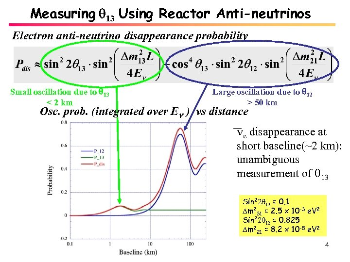Measuring 13 Using Reactor Anti-neutrinos Electron anti-neutrino disappearance probability Small oscillation due to 13