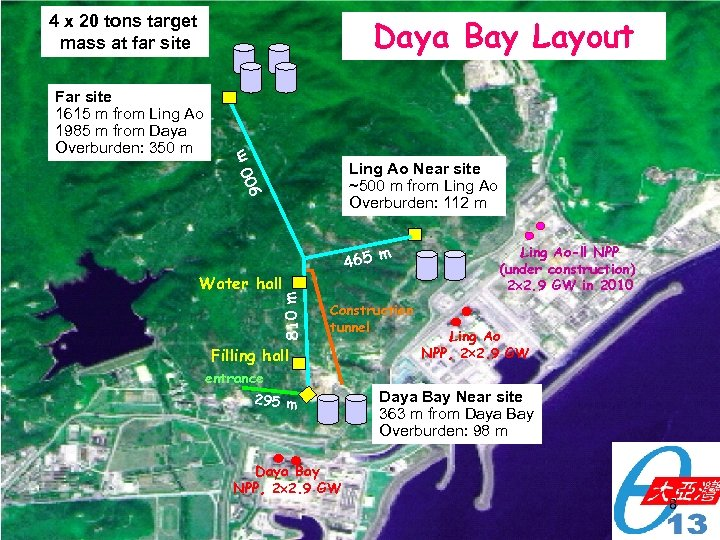 4 x 20 tons target mass at far site Ling Ao Near site ~500