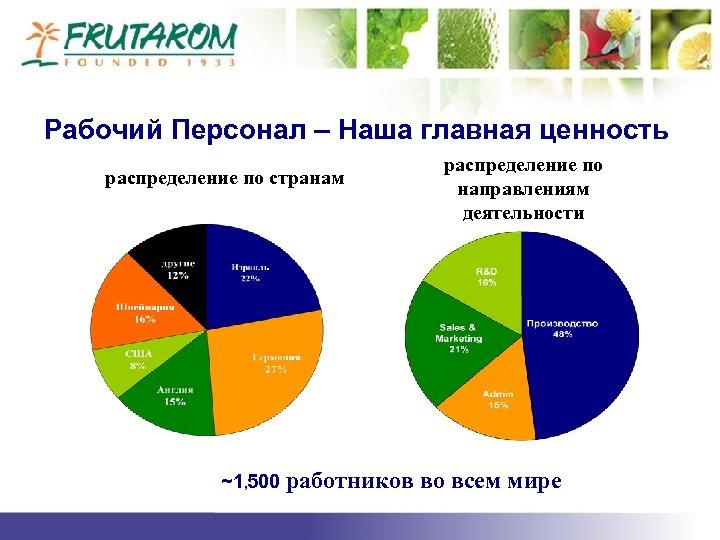 Рабочий Персонал – Наша главная ценность распределение по странам ~1, 500 работников распределение по