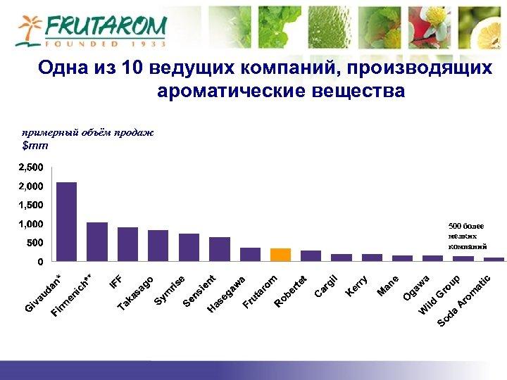 Одна из 10 ведущих компаний, производящих ароматические вещества примерный объём продаж $mm 500 более