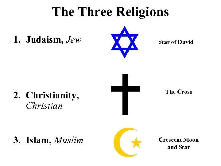 The Three Religions 1. Judaism, Jew 2. Christianity, Christian 3. Islam, Muslim Star of