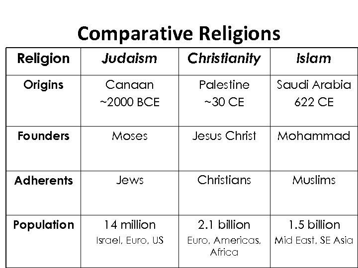 Comparative Religions Religion Judaism Christianity Islam Origins Canaan ~2000 BCE Palestine ~30 CE Saudi