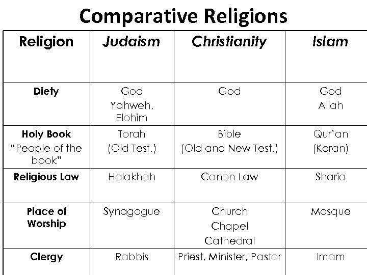Comparative Religions Religion Judaism Christianity Islam Diety God Yahweh, Elohim God Allah Holy Book