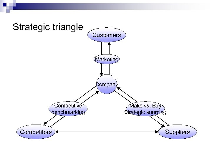 Strategic triangle Customers Marketing Company Competitive benchmarking Competitors Make vs. Buy Strategic sourcing Suppliers