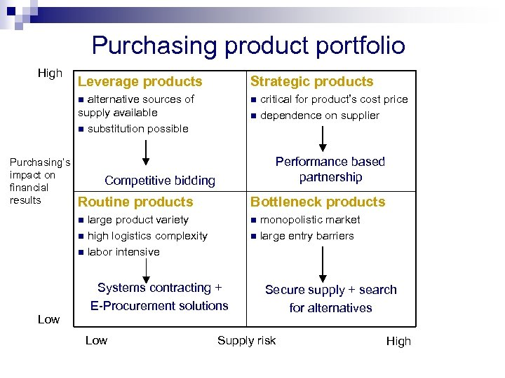 Purchasing product portfolio High Leverage products Strategic products alternative sources of supply available n