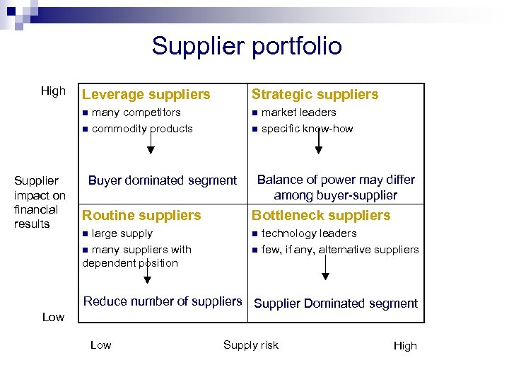 Supplier portfolio High Leverage suppliers Strategic suppliers many competitors n commodity products n market