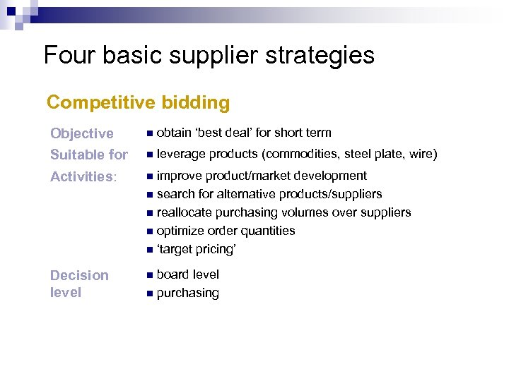 Four basic supplier strategies Competitive bidding Objective Suitable for n obtain 'best deal' for