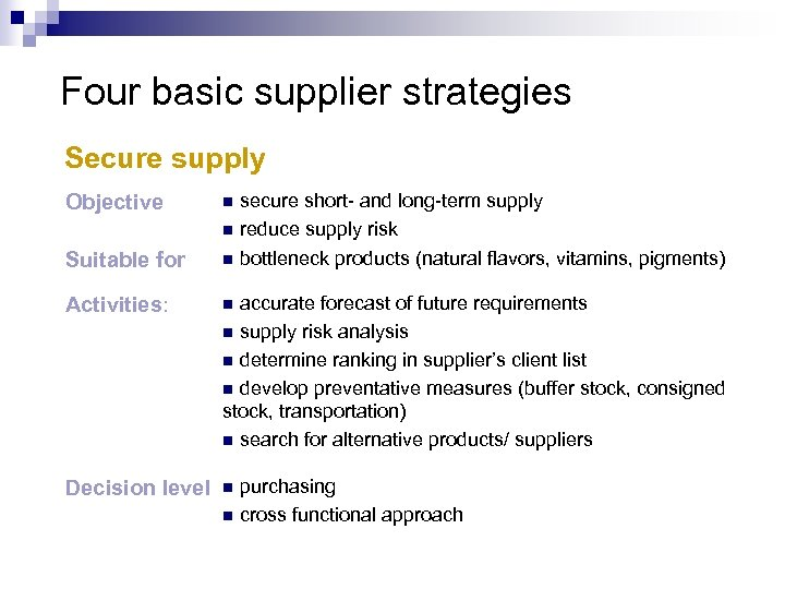 Four basic supplier strategies Secure supply secure short- and long-term supply n reduce supply