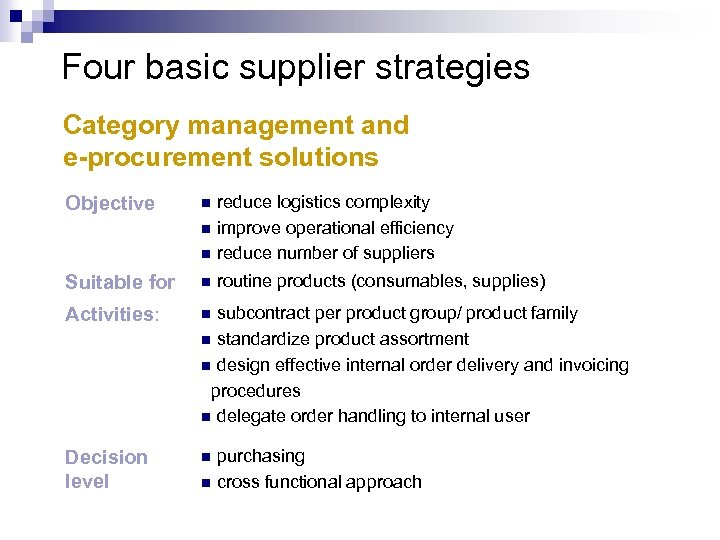 Four basic supplier strategies Category management and e-procurement solutions reduce logistics complexity n improve
