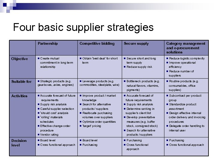 Four basic supplier strategies Partnership Objective n Competitive bidding Create mutual commitment in long
