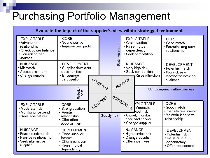 Purchasing Portfolio Management Evaluate the impact of the supplier's view within strategy development NUISANCE