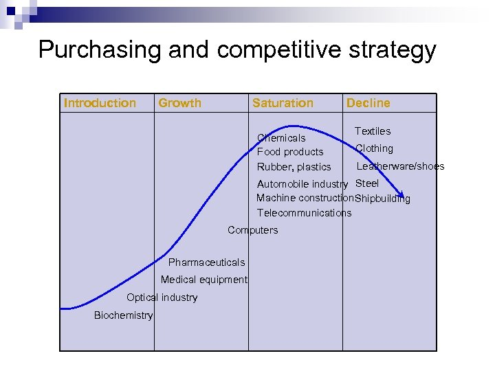 Purchasing and competitive strategy Introduction Growth Saturation Chemicals Food products Rubber, plastics Decline Textiles