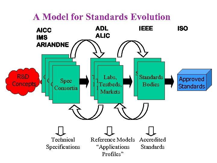 A Model for Standards Evolution AICC IMS ARIANDNE R&D Concepts Spec Consortia Technical Specifications