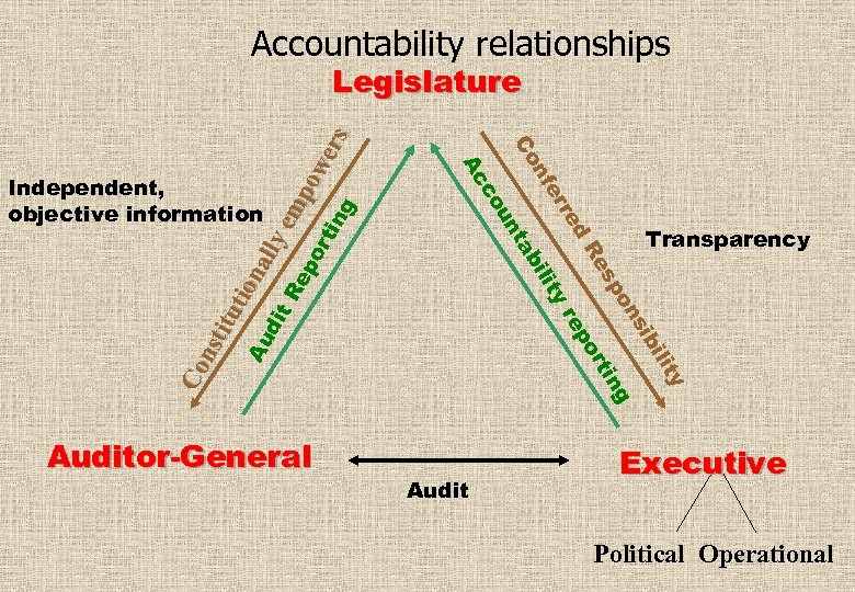 Accountability relationships Auditor-General y lit bi si on ng sp rti Re po d