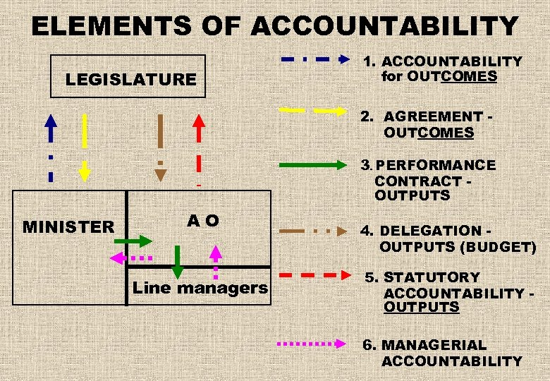ELEMENTS OF ACCOUNTABILITY LEGISLATURE 1. ACCOUNTABILITY for OUTCOMES 2. AGREEMENT OUTCOMES 3. PERFORMANCE CONTRACT
