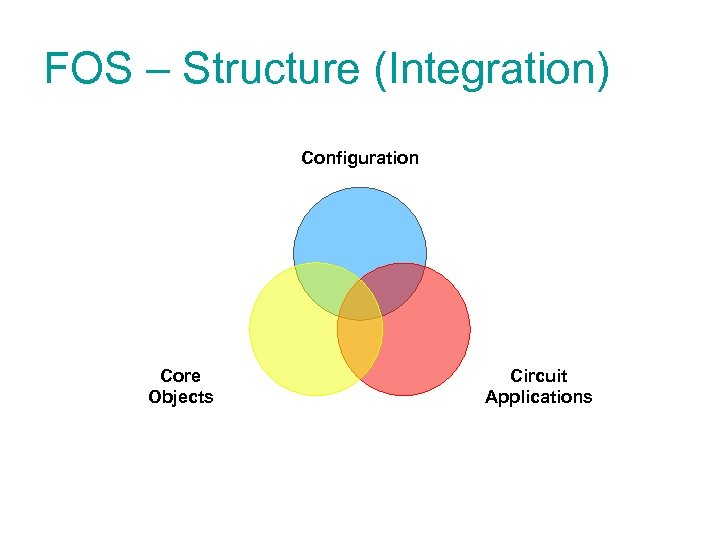FOS – Structure (Integration) Configuration Core Objects Circuit Applications