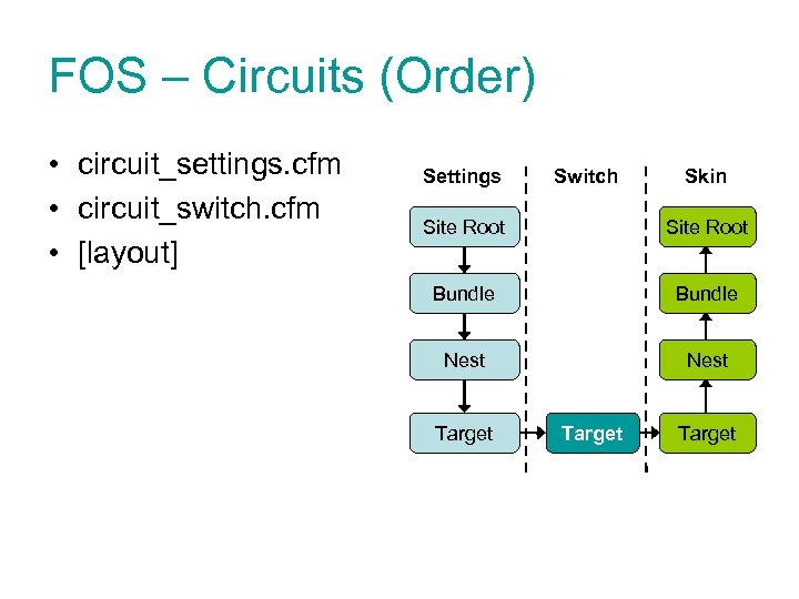 FOS – Circuits (Order) • circuit_settings. cfm • circuit_switch. cfm • [layout] Settings Switch