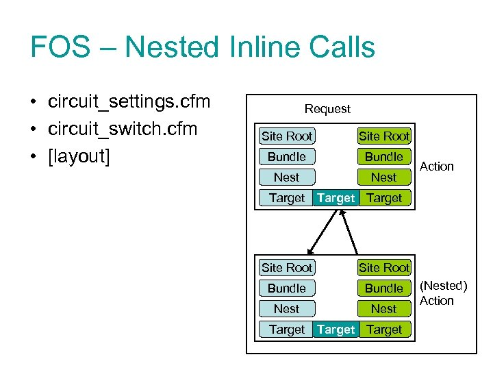 FOS – Nested Inline Calls • circuit_settings. cfm • circuit_switch. cfm • [layout] Request