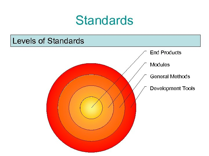 Standards Levels of Standards End Products Modules General Methods Development Tools