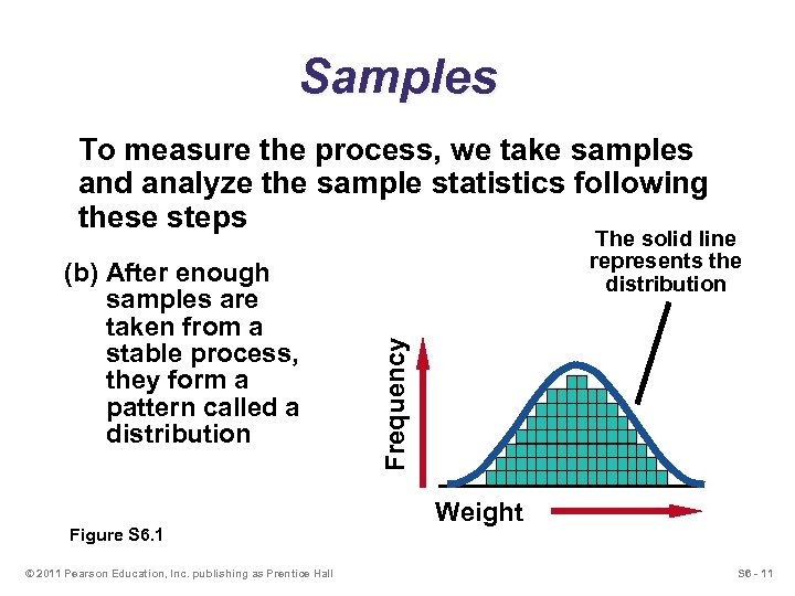 Samples To measure the process, we take samples and analyze the sample statistics following