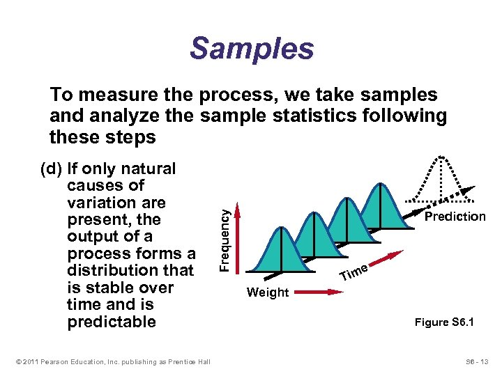 Samples (d) If only natural causes of variation are present, the output of a