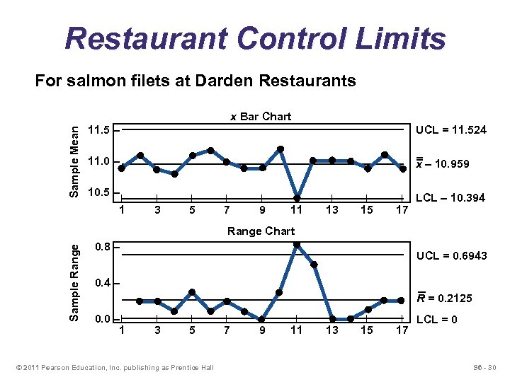 Restaurant Control Limits For salmon filets at Darden Restaurants Sample Mean x Bar Chart