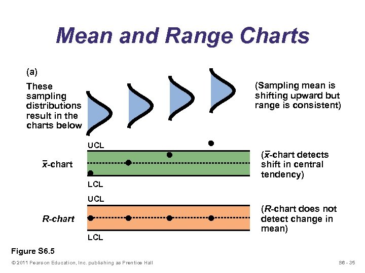 Mean and Range Charts (a) (Sampling mean is shifting upward but range is consistent)