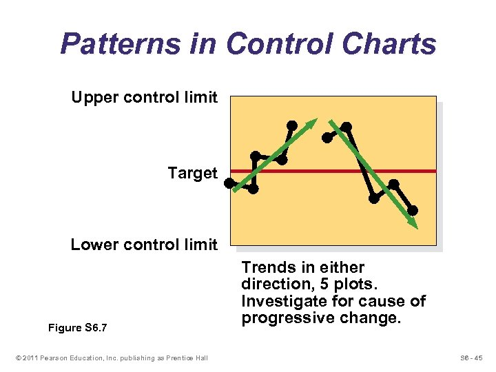 Patterns in Control Charts Upper control limit Target Lower control limit Figure S 6.