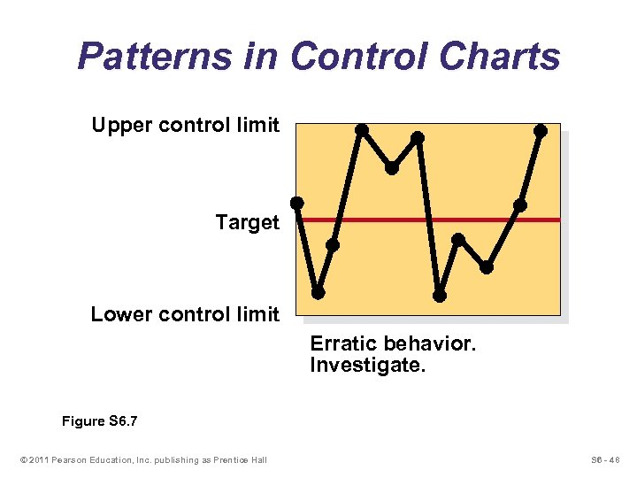 Patterns in Control Charts Upper control limit Target Lower control limit Erratic behavior. Investigate.