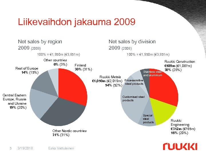 Liikevaihdon jakauma 2009 Net sales by region 2009 (2008) Net sales by division 2009