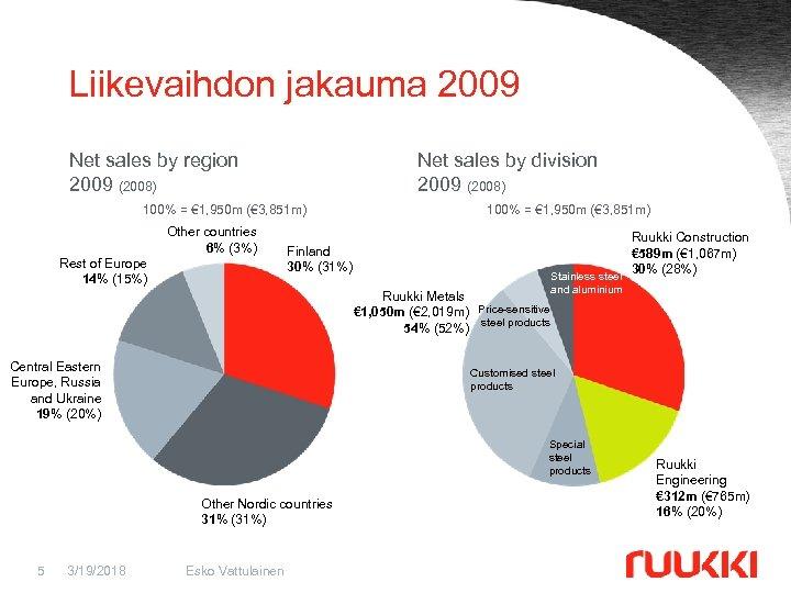 Liikevaihdon jakauma 2009 Net sales by region 2009 (2008) Net sales by division 2009