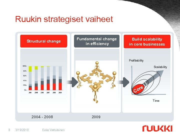 Ruukin strategiset vaiheet Structural change Fundamental change in efficiency Build scalability in core businesses