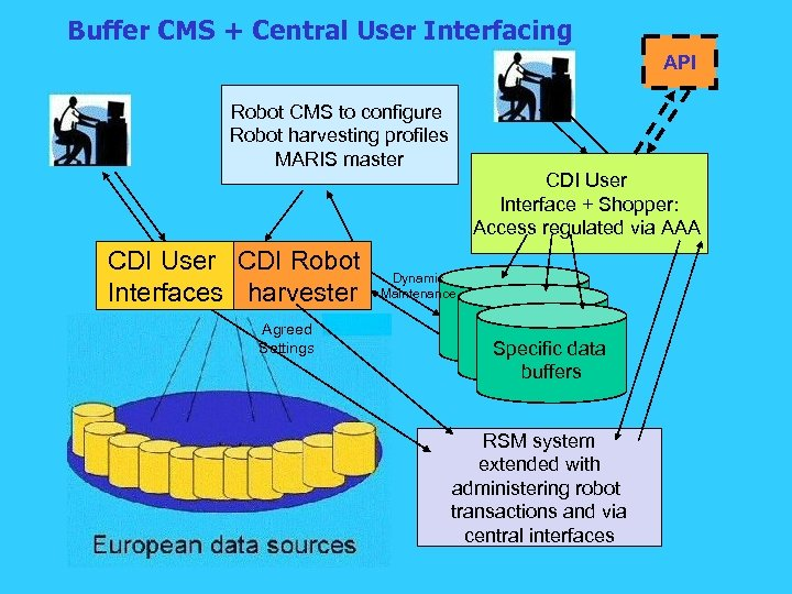 Buffer CMS + Central User Interfacing API Robot CMS to configure Robot harvesting profiles