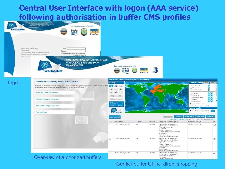 Central User Interface with logon (AAA service) following authorisation in buffer CMS profiles logon