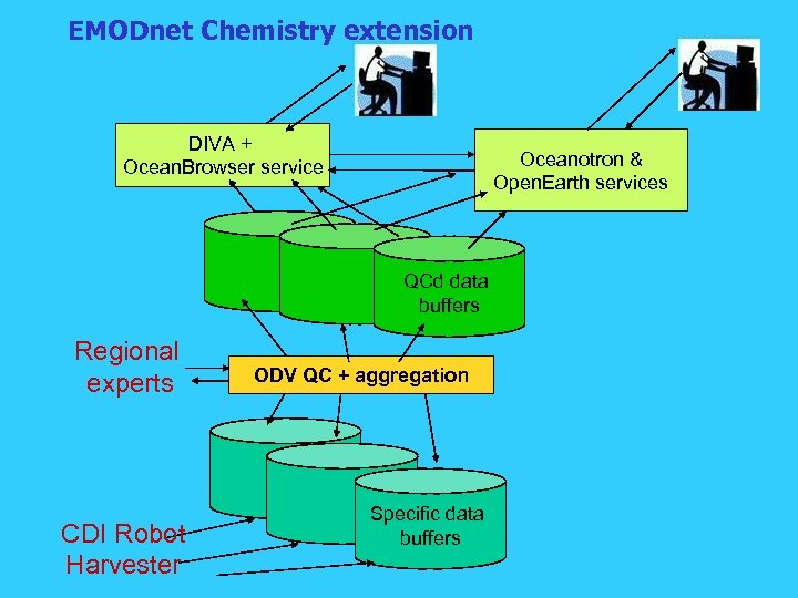 EMODnet Chemistry extension DIVA + Ocean. Browser service Oceanotron & Open. Earth services QCd