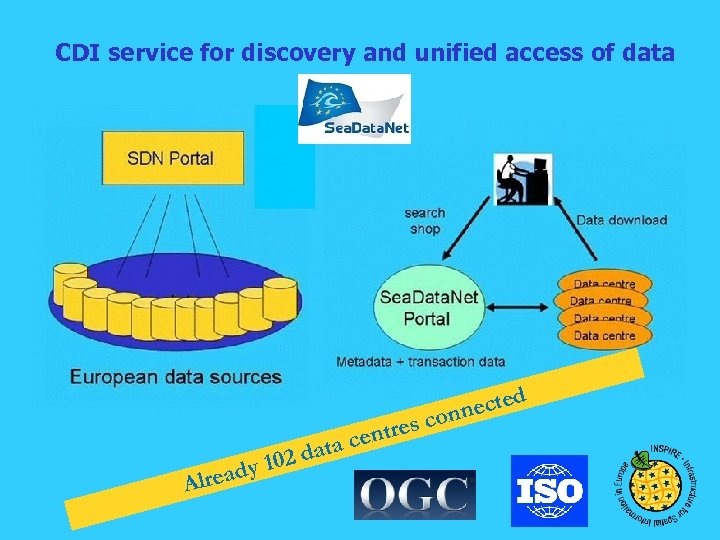 CDI service for discovery and unified access of data lread A 2 dat y