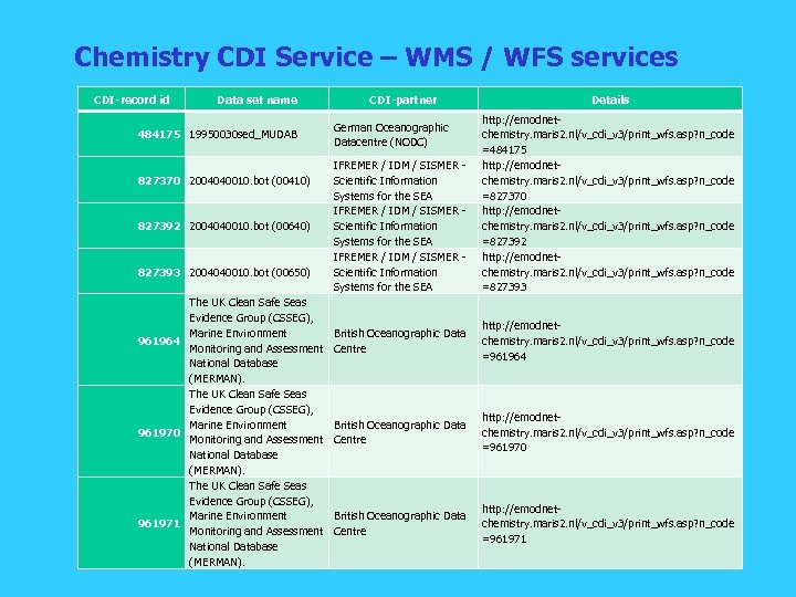 Chemistry CDI Service – WMS / WFS services CDI-record id Data set name 484175