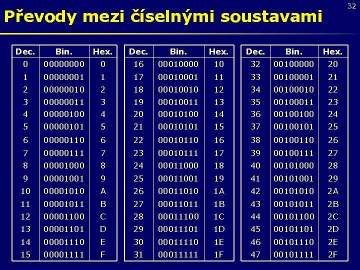 32 Převody mezi číselnými soustavami Dec. Bin. Hex. 0 0000 0 16 00010000 10