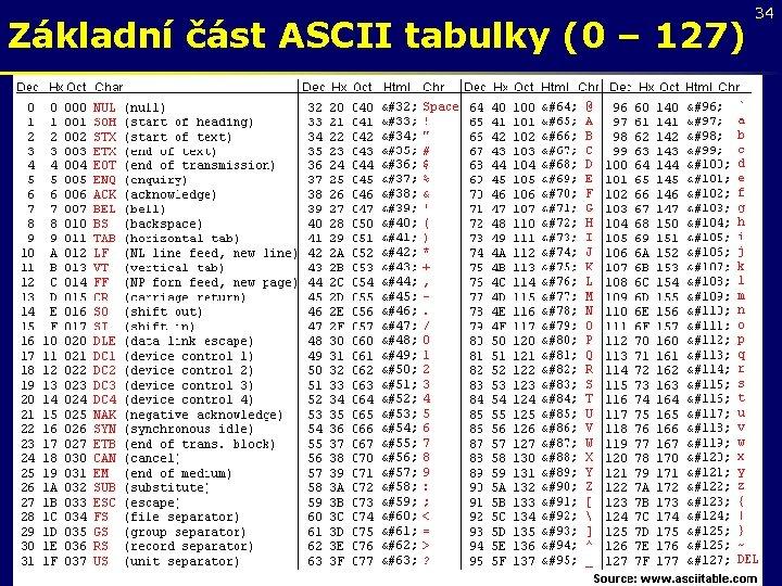 Základní část ASCII tabulky (0 – 127) 34