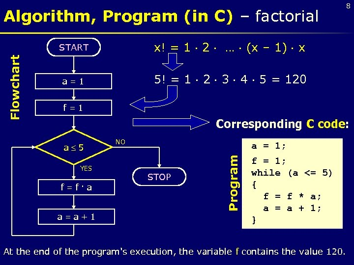 Algorithm, Program (in C) – factorial x! = 1 2 … (x – 1)